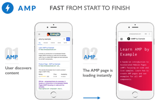 AMP PAGE Example 2
