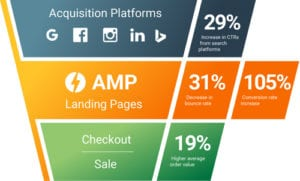 AMP Reduces Bounce Rate